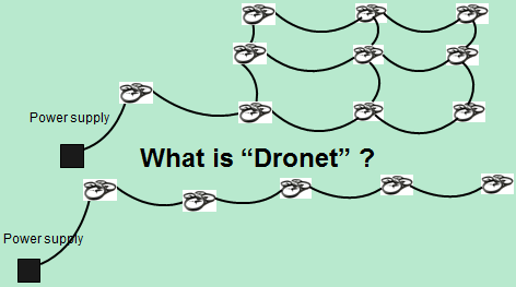 Dronet -- A proposal of a network of drones connected by cables for realizing new functions--