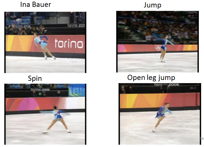 Automatic recognition and its performance evaluation of figure skating from broadcasting video