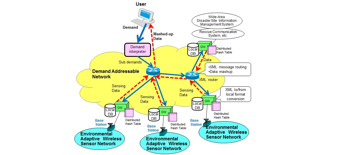 Demand-addressable Sensor Network: for Demand-driven Large-scale Sensor Network