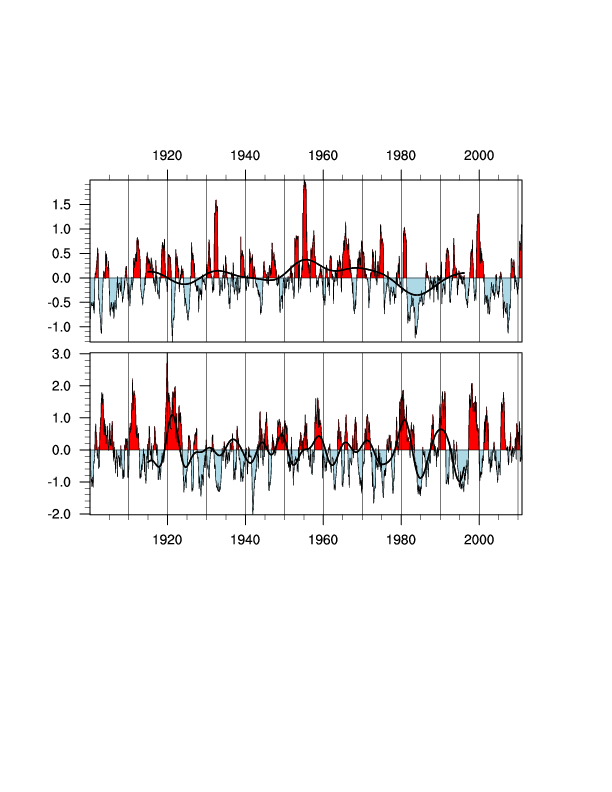 Analysing Climate data with Machine Learning Algorithms