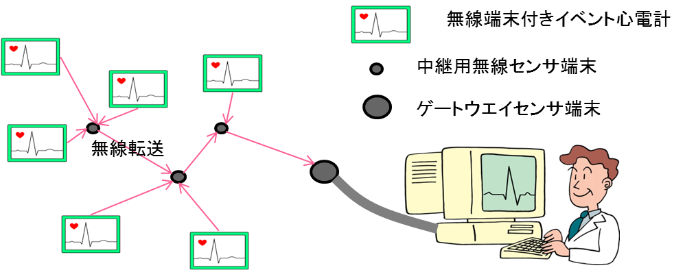 Portable ECG event monitors that use sensor networks